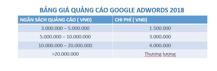 bảng giá quảng cáo google adwords năm 2018