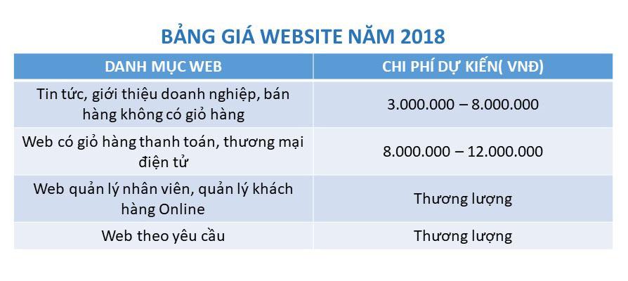 bảng báo giá thiết kế website năm 2018