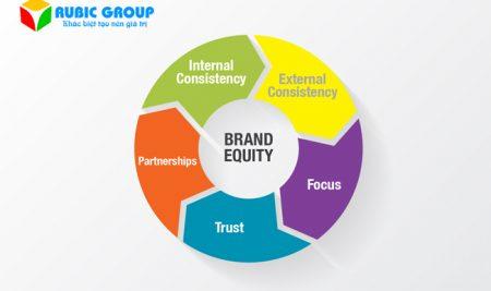 [GÓC KHÁM PHÁ] Brand Equity là gì? Giá trị, Cách xây dựng Brand Equity