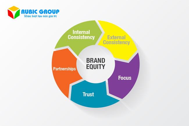 brand equity là gì 2