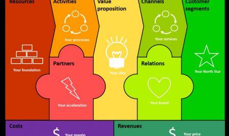 Mô hình kinh doanh canvas – Các hệ giá trị và lưu ý khi sử dụng