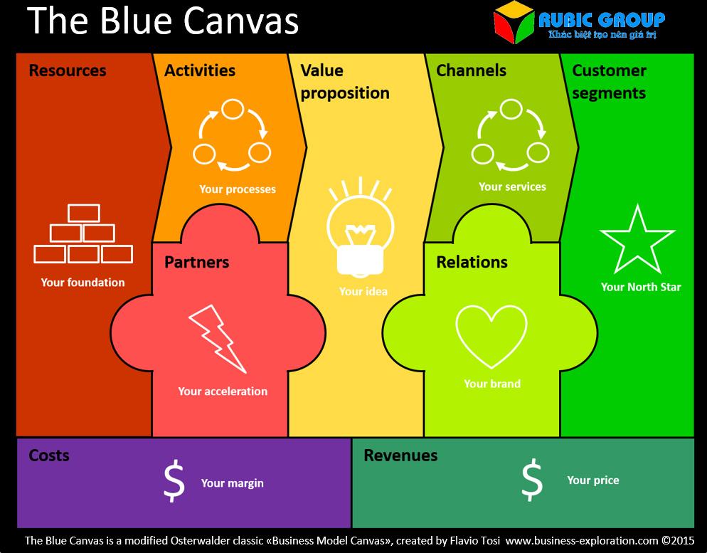 mô hình kinh doanh canvas 1