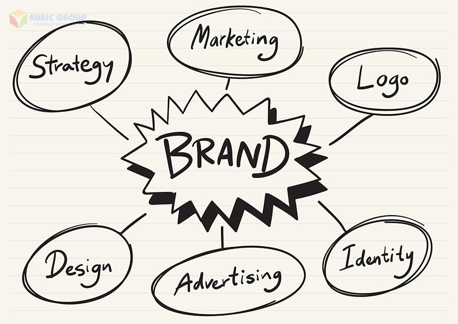 chiến lược xây dựng thương hiệu 2