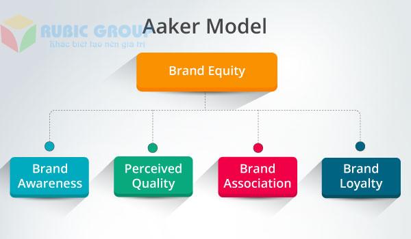 mô hình xây dựng thương hiệu của aaker 1